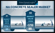 North America Concrete Sealer Market Statistics - 2026