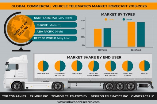 Global Commercial Vehicle Telematics Market is Set to Develop at a CAGR of 17.51% Over the Forecast Period 2018-2026
