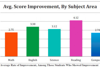 Ave. Score Improvement, By Subject Area