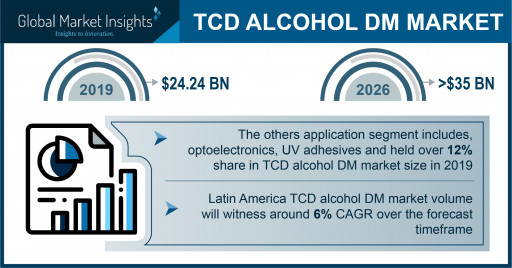 TCD Alcohol DM Market Projected to Exceed $35 Million by 2026, Says Global Market Insights Inc.