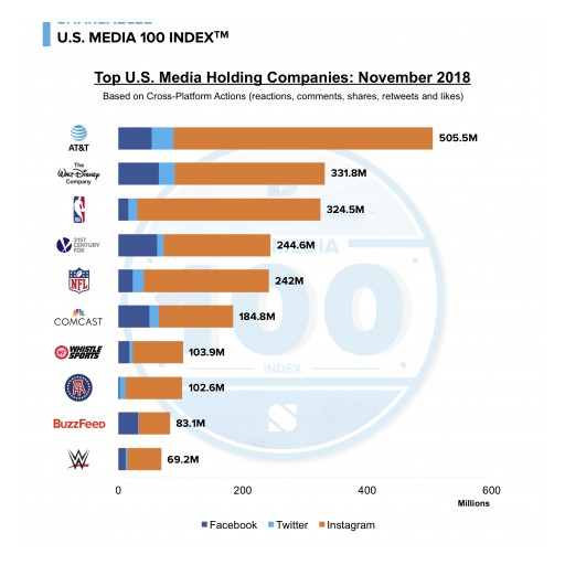 AT&T Leads Social Engagement in Shareablee's US Media 100 Index in November