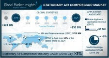 Stationary Air Compressor Market worth over $30bn by 2024
