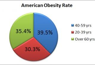 American Obesity Rates