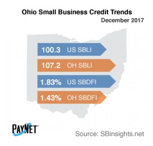 Ohio Small Business Defaults on the Decline in December
