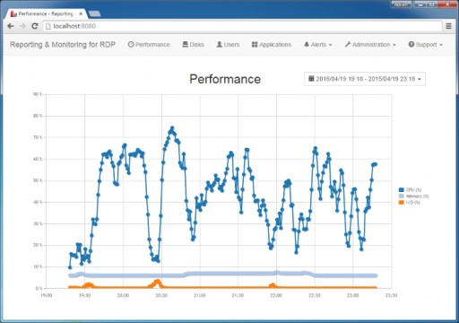 Monitoring and Reporting Add-on for TSplus Becomes Server Genius