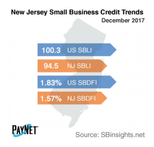 New Jersey Small Business Borrowing Stalls in December