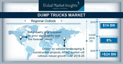 Worldwide Dump Trucks Market Share to Cross $24 Bn by 2025: Global Market Insights, Inc.