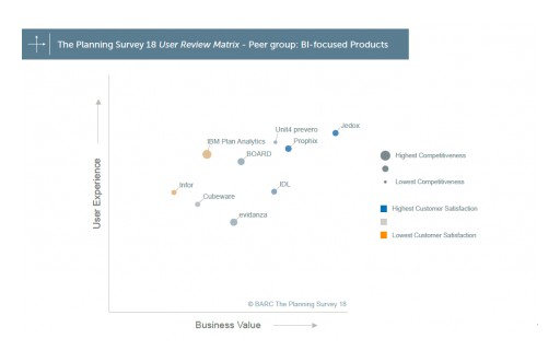 The Planning Survey 18: Users Score Jedox Best-in-Class for Business Value in World's Leading Planning Survey