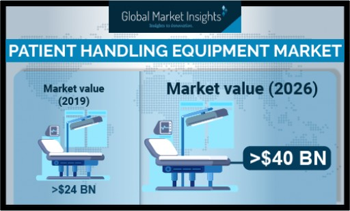 Patient Handling Equipment Market to Hit $40B by 2026: Global Market Insights, Inc.