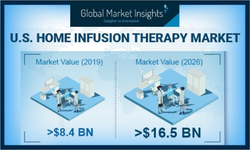 Home Infusion Therapy Market in U.S. to Hit $16.5 Bn by 2026: Global Market Insights, Inc.