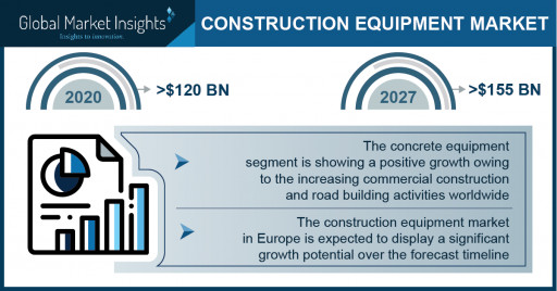 Construction Equipment Market to Hit $155 Bn by 2027; Global Market Insights, Inc.
