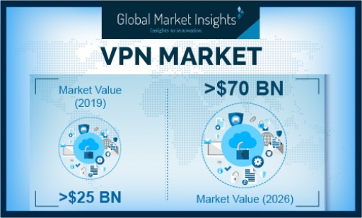 Virtual Private Network (VPN) Market Revenue to Cross USD 70B by 2026: Global Market Insights, Inc.