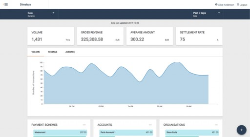 Dimebox Releases New UI With Infinitely Scalable Data Visualization Capabilities
