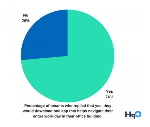 HqO Survey Identifies Disconnect Between Tech-Savvy Office Tenants and Commercial Real Estate Landlords