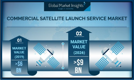 Commercial Satellite Launch Service Market Growth Predicted at 7% Till 2026: Global Market Insights, Inc.
