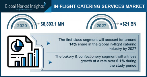In-Flight Catering Services Market Revenue 2021: Top Four Crucial Trends Favoring Industry Demand 2027; Global Market Insights Inc.