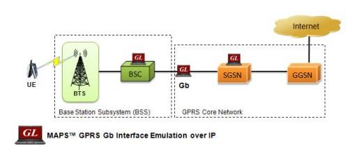 GL Announces SGSN Pooling Within GPRS Gb Interface Emulator