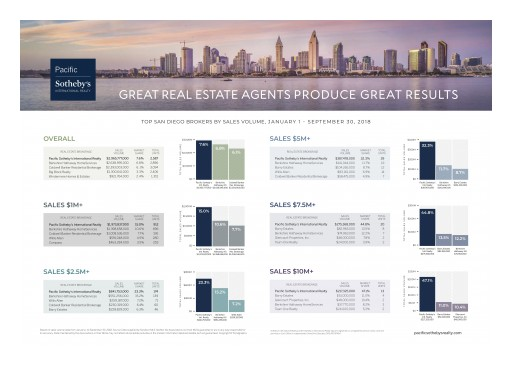 Pacific Sotheby's International Realty Ranked #1 Real Estate Brokerage in San Diego