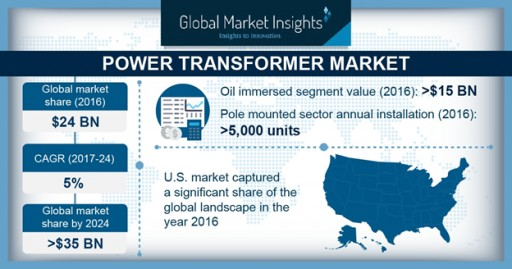 Power Transformer Market Value to Hit $35 Billion by 2024: Global Market Insights, Inc.