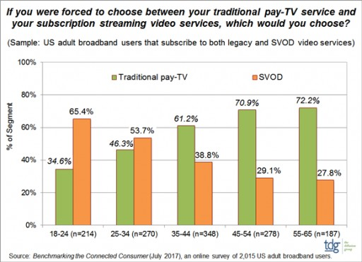 TDG: SVOD Gaining Perceptual Parity With Legacy Pay-TV Among Dual Service Users, Especially Younger Viewers