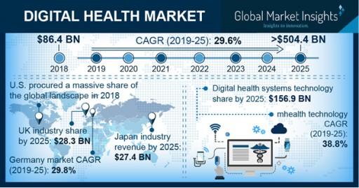 Worldwide Digital Health Market to Hit $504.4 Billion by 2025: Global Market Insights, Inc.