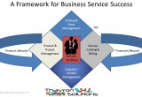 Business Service Portfolio sitting on a platform of IT Services and Processes