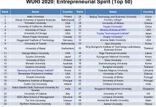 WURI 2020: Entrepreneurial Spirit (Top 50)
