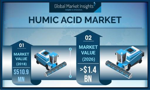 Humic Acid Market to Reach $1.4 Billion by 2026, Says Global Market Insights, Inc.