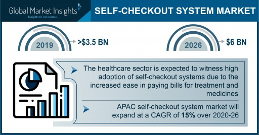 Self-Checkout System Market Revenue to Cross USD 6B by 2026: Global Market Insights, Inc.
