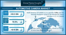 Global Automotive Camera Market Size to exceed $19bn by 2025