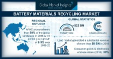 Battery Materials Recycling Market Size to Exceed $40B by 2025