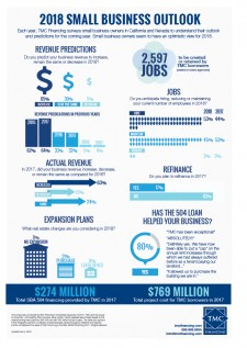 TMC Financing Small Business Outlook Infographic