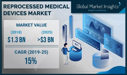 Reprocessed Medical Devices Market to Hit $3 Billion by 2025: Global Market Insights, Inc.