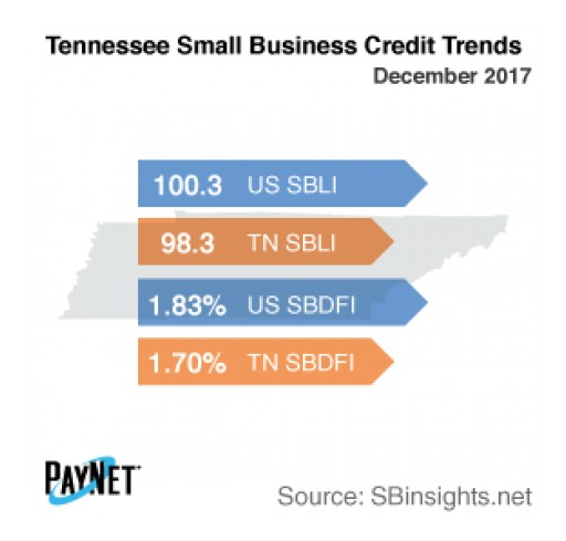 Tennessee Small Business Borrowing Stalls in December
