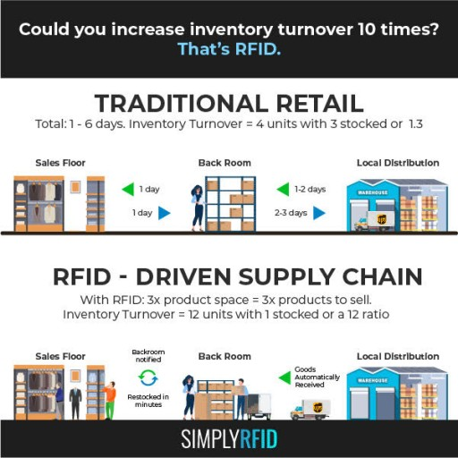 Increase Inventory Turnover Tenfold: How to Grow Company Revenue Through Efficiency