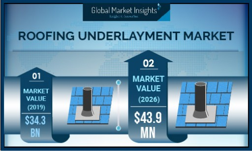 Roofing Underlayment Market to Hit USD 43.9 Bn by 2026: Says Global Market Insights, Inc.