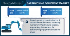 Earthmoving Equipment Market Size Worth $91B by 2026