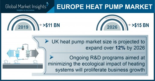 Europe Heat Pump Market to reach over $15 billion by 2026, says Global Market Insights, Inc.