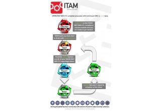 DFARS NIST 800-171 Easy as 1-2-3 with Continuum GRC's ITAM SaaS Platform.