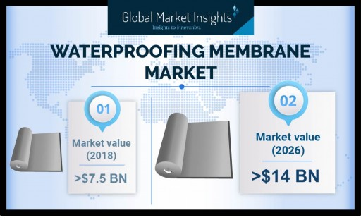 Waterproofing Membranes Market to Hit USD 14 Bn by 2026: Global Market Insights, Inc.