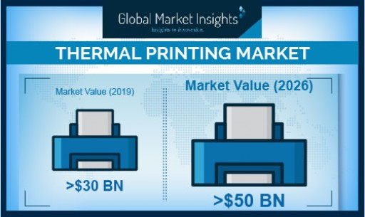 Thermal Printing Market Growth Predicted at Over 7% Through 2026: Global Market Insights, Inc.