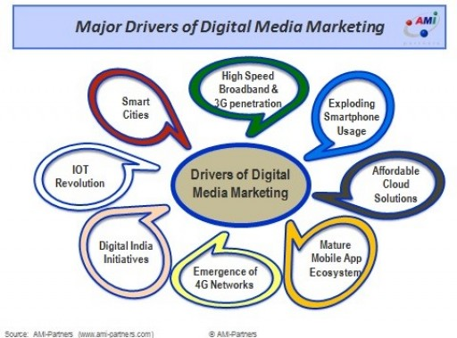 Growing Digital Media Usage by India Firms Means a Significant Opportunity for IT Vendors