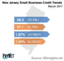 New Jersey Small Business Credit Trends