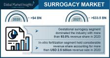 Surrogacy Market Growth Predicted at 32.6% Through 2027: GMI