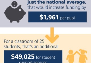 California School Funding vs. the National Average