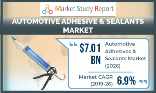 Automotive Adhesive and Sealants Market to Surpass US $7 Billion by 2026