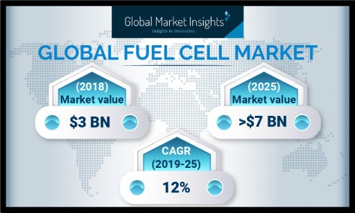 Fuel Cell Market Revenue to Register Around 12% Growth to 2025: Global Market Insights, Inc.