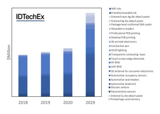 Conductive Inks: IDTechEx Research Analyses Truly Diverse Markets