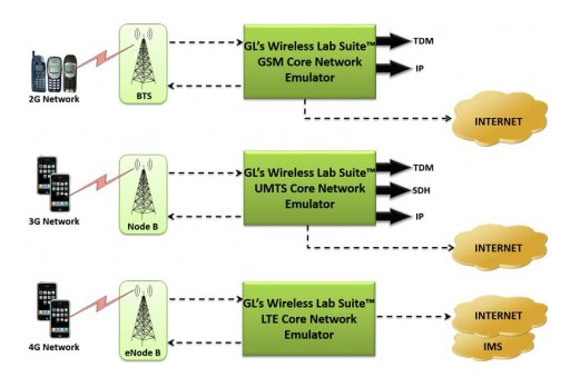 GL Enhances Wireless Network LAB Solutions to Support Voice, Video and SMS Calls