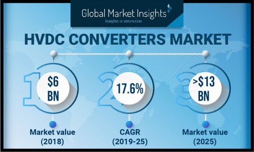 HVDC Converters Market to Exceed USD 13 Billion by 2025: Global Market Insights, Inc